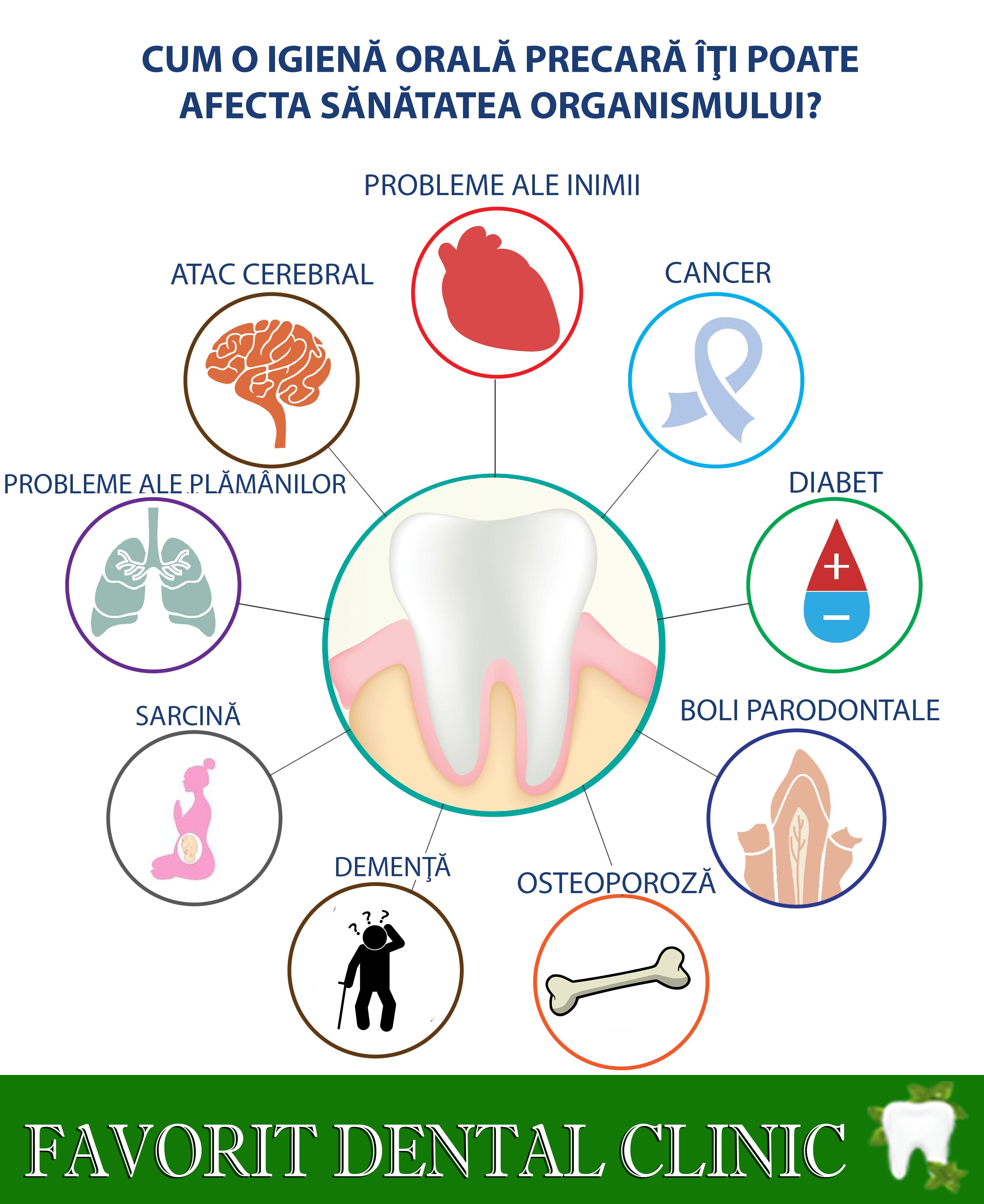 Cum influenteaza sanatatea orala imunitatea organismului